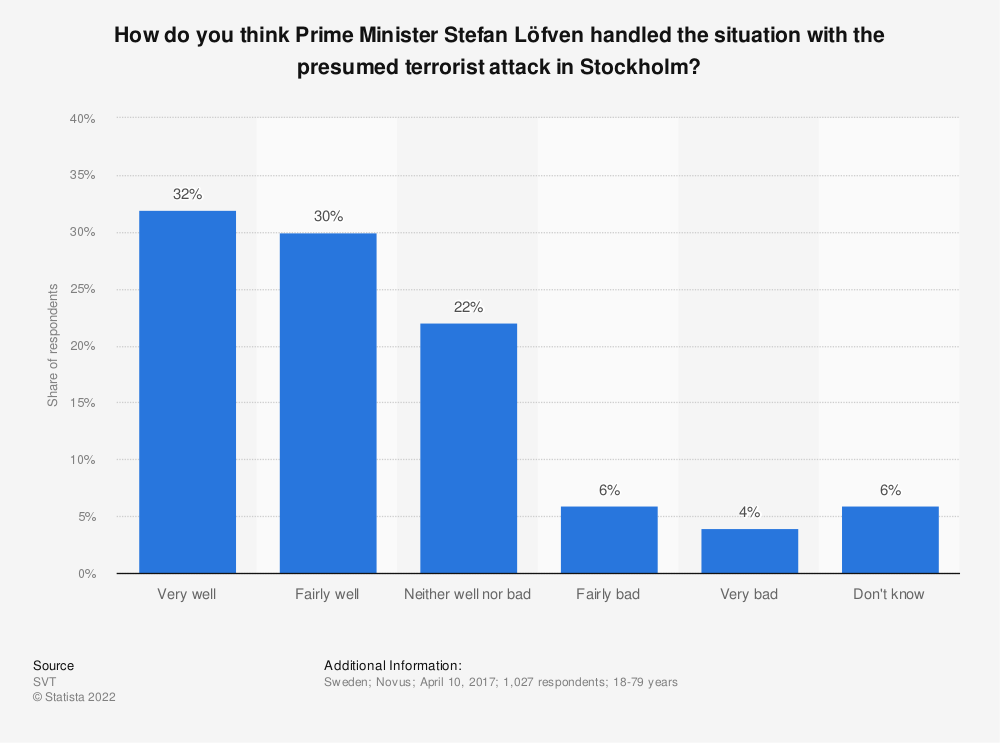 Statistic: How do you think Prime Minister Stefan Löfven handled the situation with the presumed terrorist attack in Stockholm? | Statista