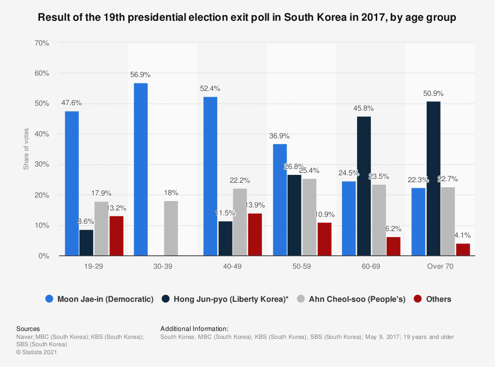 Statistic: Result of the 19th presidential election exit poll in South Korea in 2017, by age group | Statista