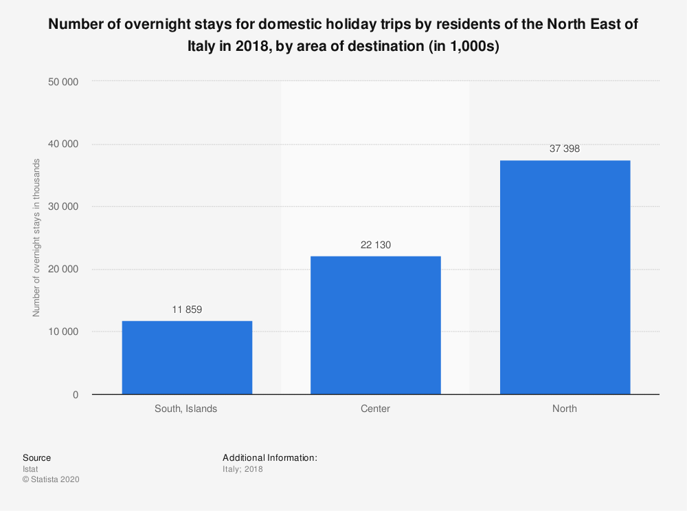 Statistic: Number of overnight stays for domestic holiday trips by residents of the North East of Italy in 2018, by area of destination (in 1,000s)   Statista