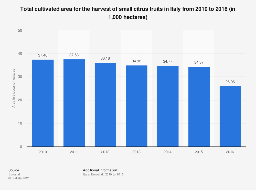 Statistic: Total cultivated area for the harvest of small citrus fruits in Italy from 2010 to 2016 (in 1,000 hectares) | Statista