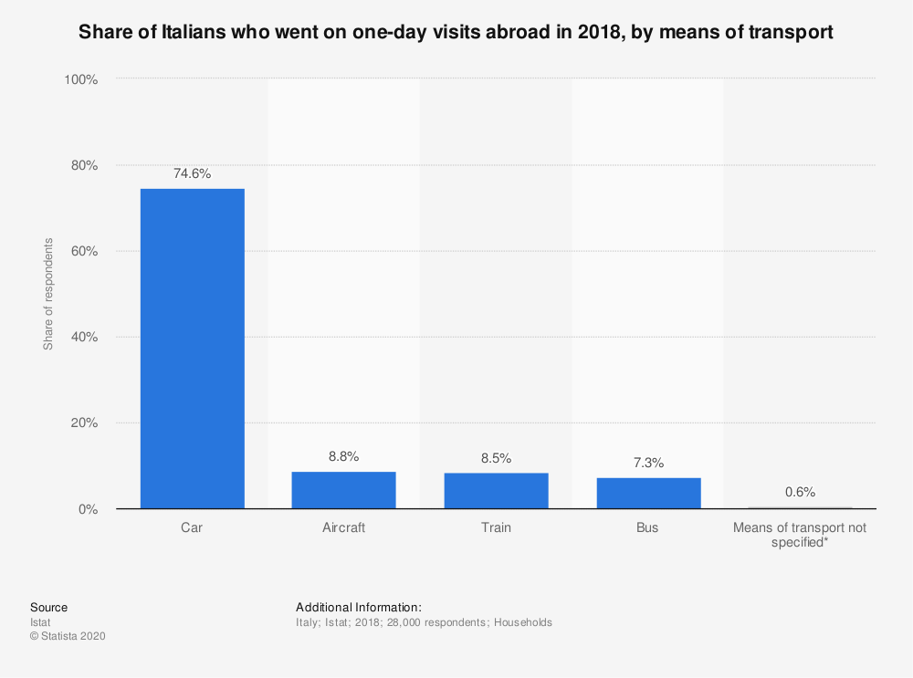 Statistic: Share of Italians who went on one-day visits abroad in 2018, by means of transport | Statista