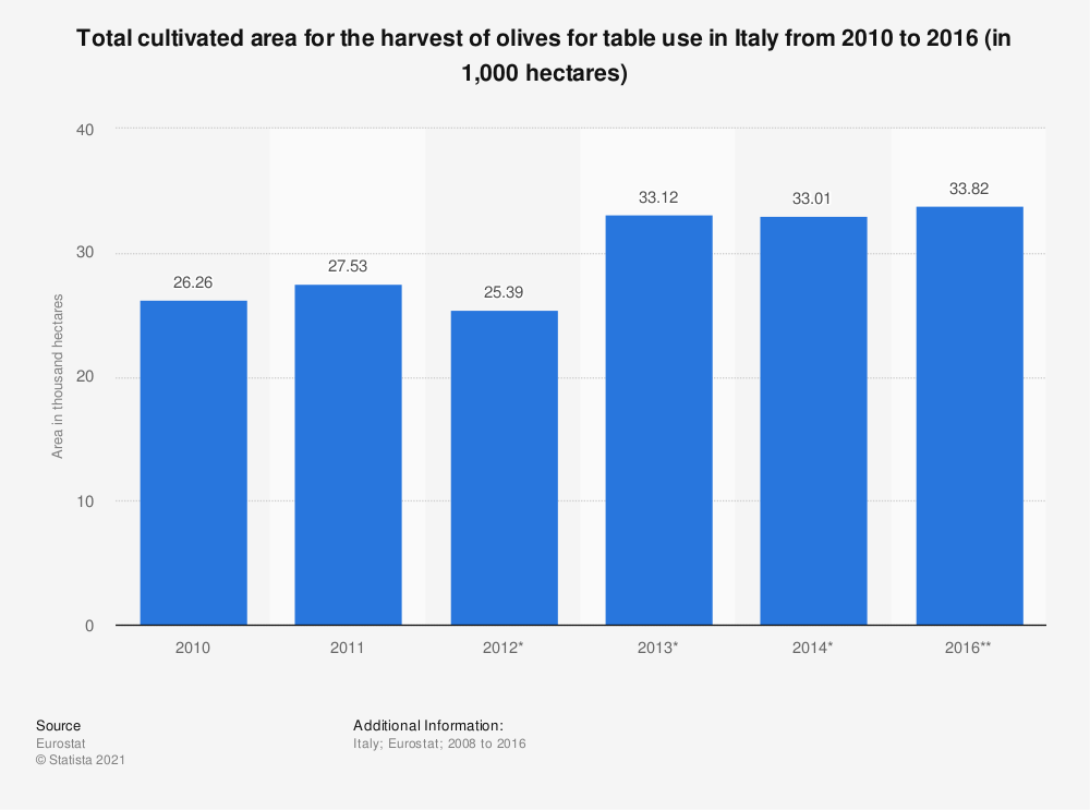 Statistic: Total cultivated area for the harvest of olives for table use in Italy from 2010 to 2016 (in 1,000 hectares) | Statista