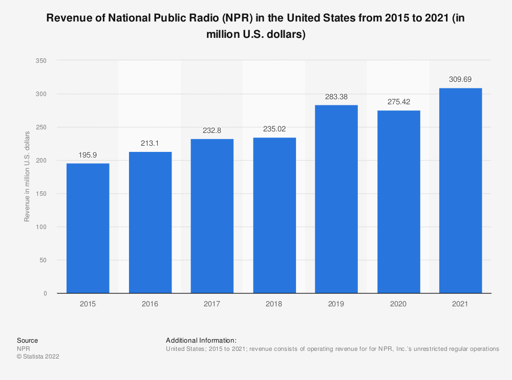 Statistic: Revenue of National Public Radio (NPR) in the United States from 2015 to 2019 (in million U.S. dollars) | Statista
