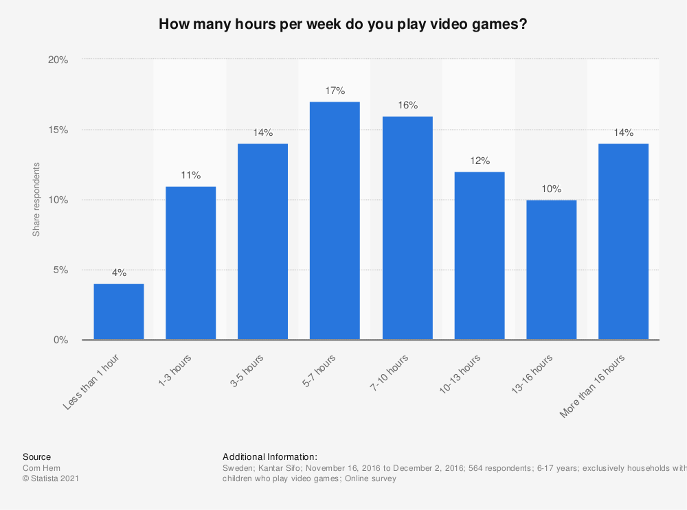 Statistic: How many hours per week do you play video games? | Statista