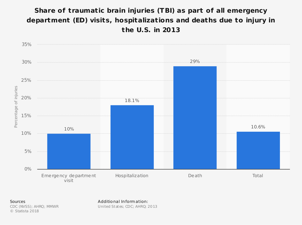 Statistic: Share of traumatic brain injuries (TBI) as part of all emergency department (ED) visits, hospitalizations and deaths due to injury in the U.S. in 2013   Statista