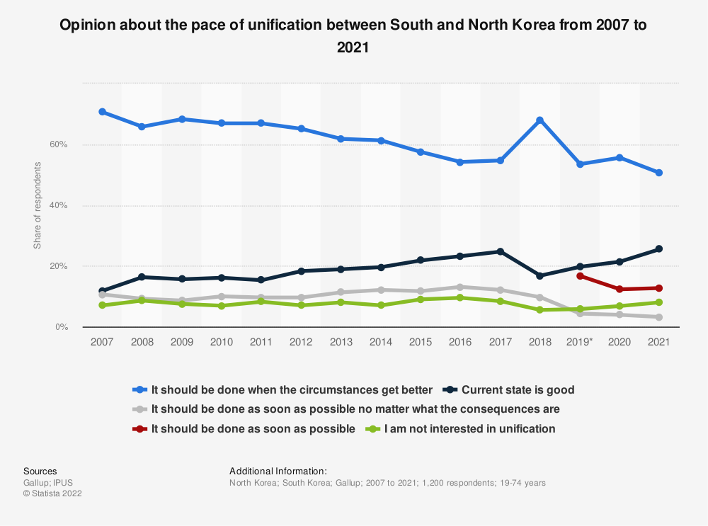 Statistic: In your opinion, how soon should two Koreas be reunified? | Statista