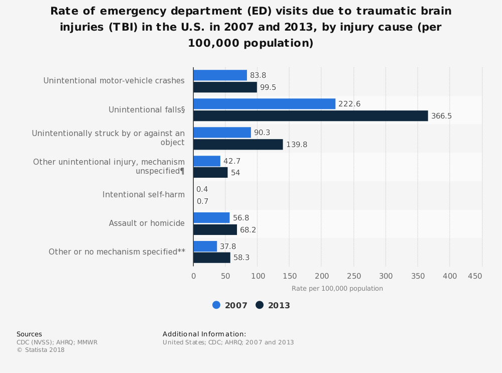 Statistic: Rate of emergency department (ED) visits due to traumatic brain injuries (TBI) in the U.S. in 2007 and 2013, by injury cause (per 100,000 population) | Statista