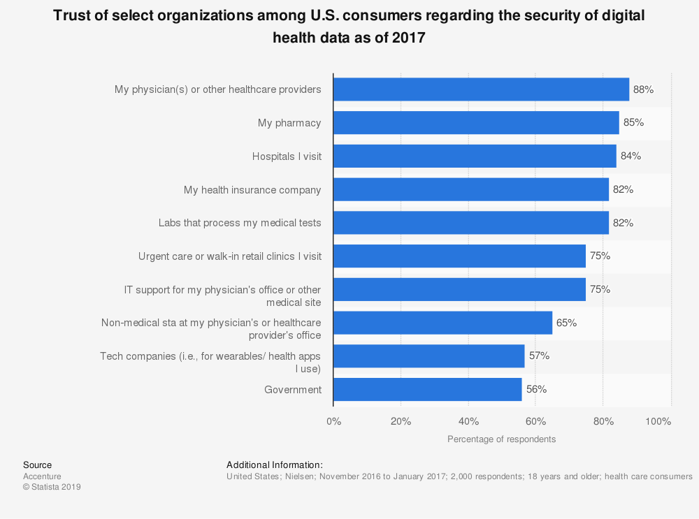 Statistic: Trust of select organizations among U.S. consumers regarding the security of digital health data as of 2017 | Statista