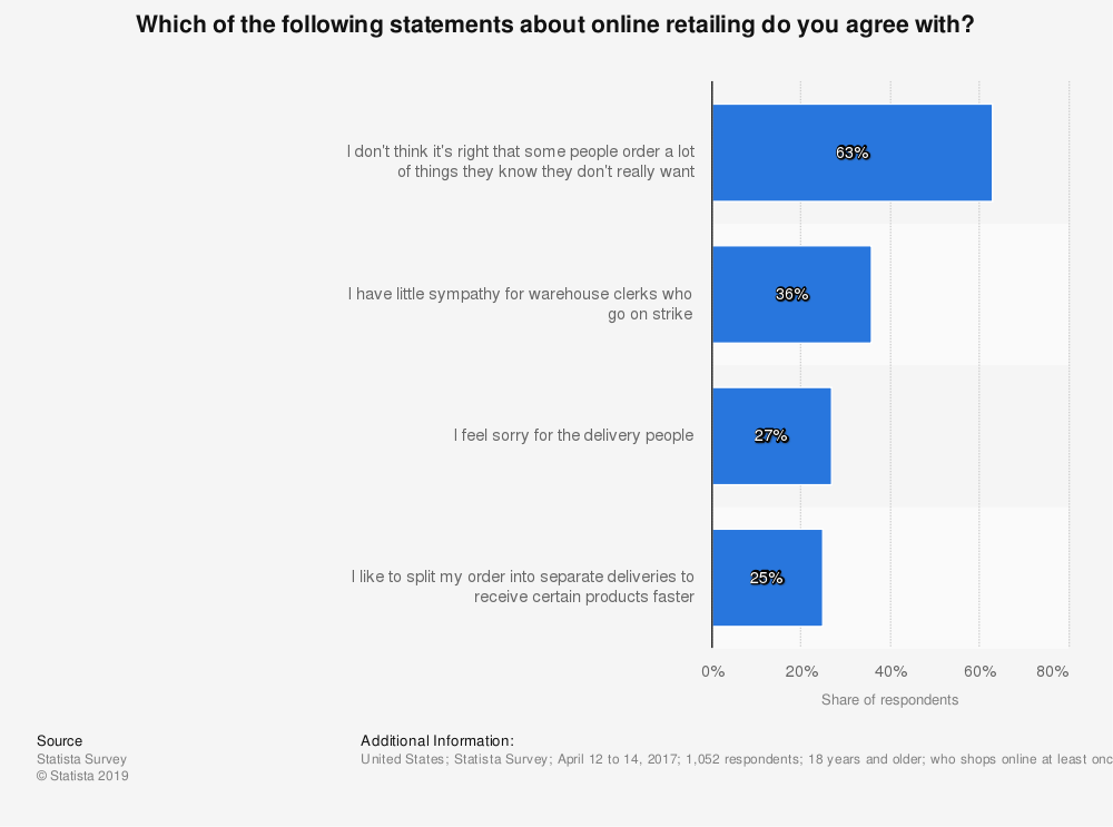 Statistic: Which of the following statements about online retailing do you agree with? | Statista