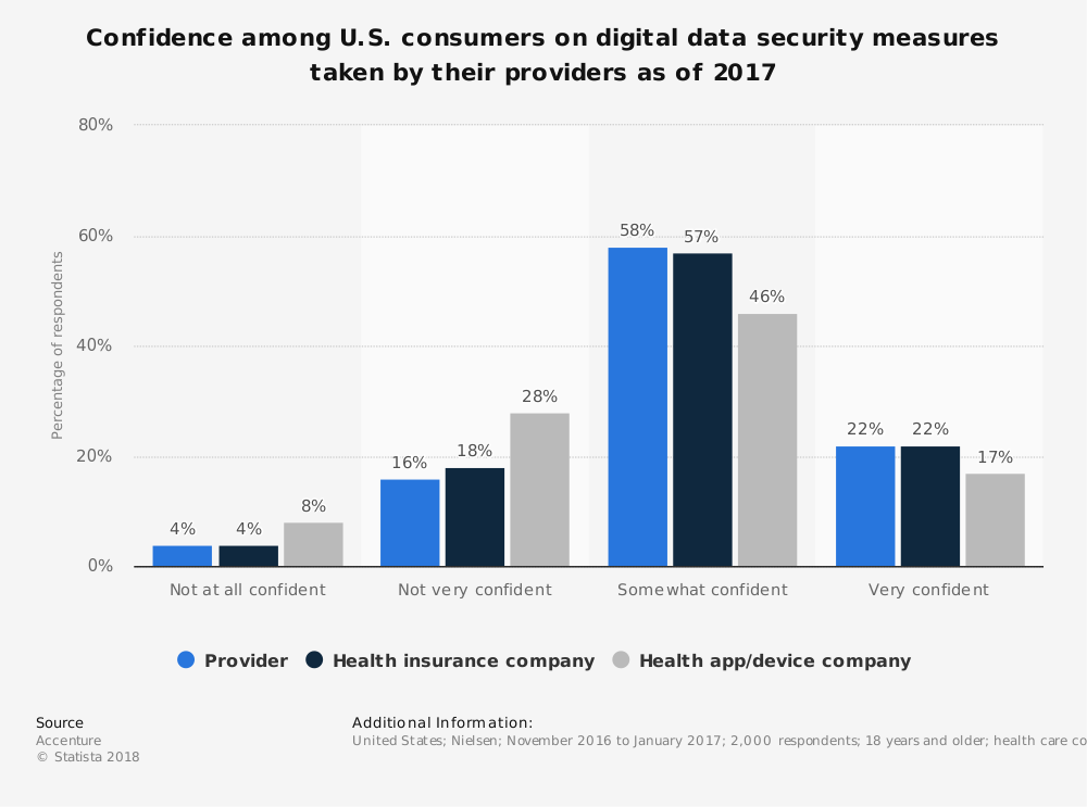 Statistic: Confidence among U.S. consumers on digital data security measures taken by their providers as of 2017 | Statista