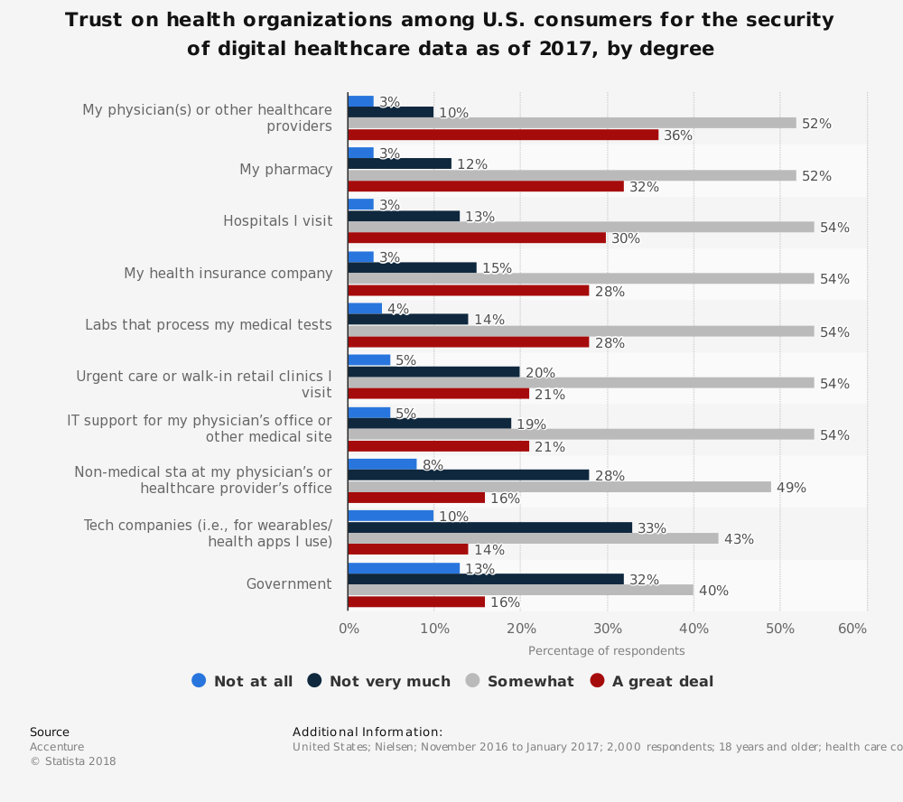 Statistic: Trust on health organizations among U.S. consumers for the security of digital healthcare data as of 2017, by degree | Statista