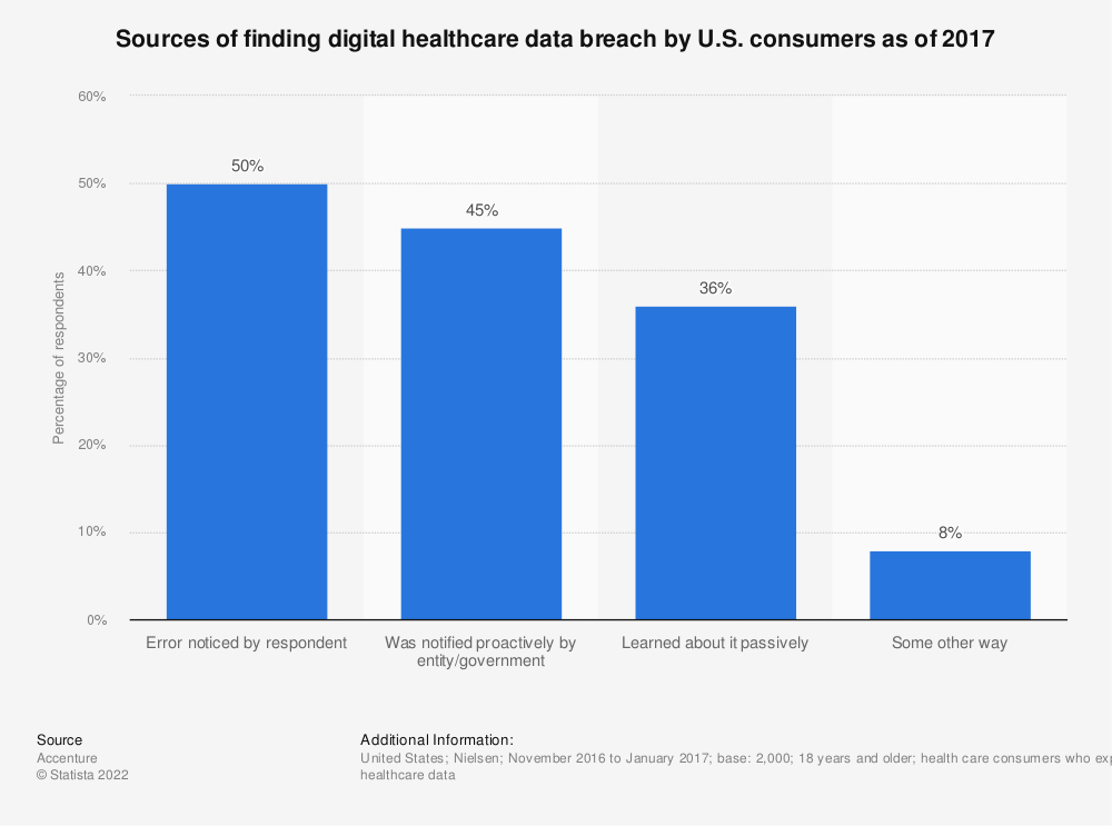 Statistic: Sources of finding digital healthcare data breach by U.S. consumers as of 2017 | Statista