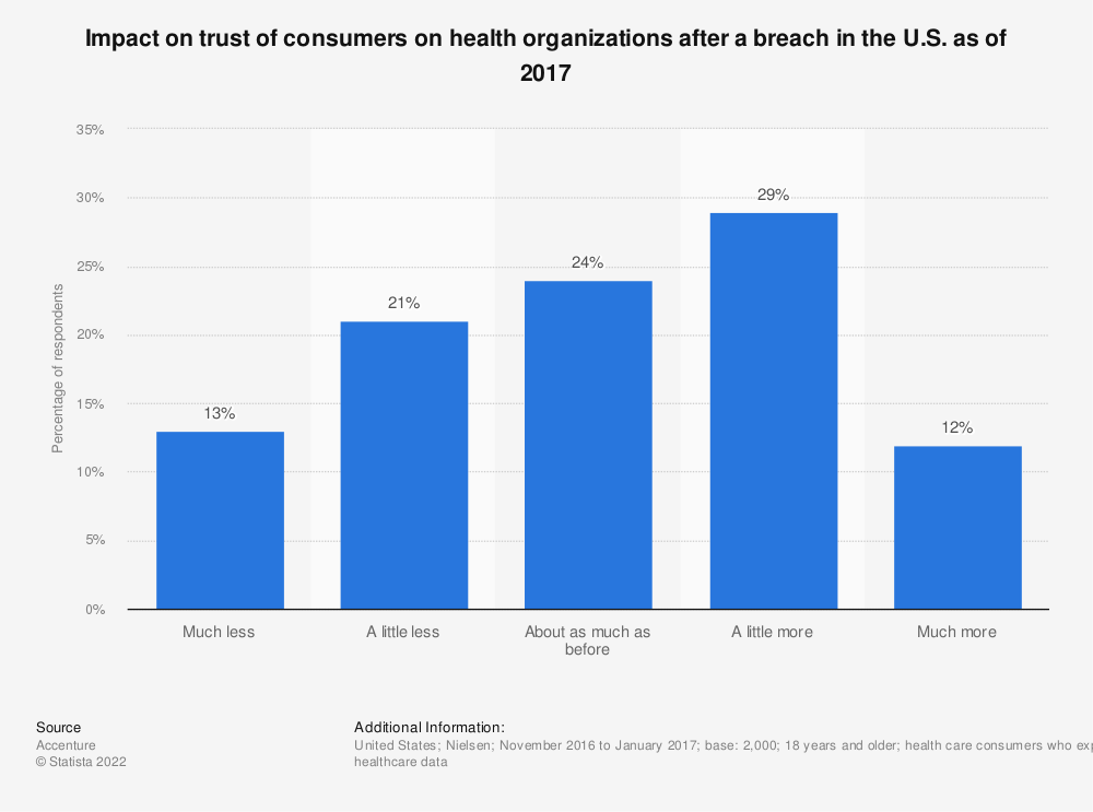 Statistic: Impact on trust of consumers on health organizations after a breach in the U.S. as of 2017 | Statista