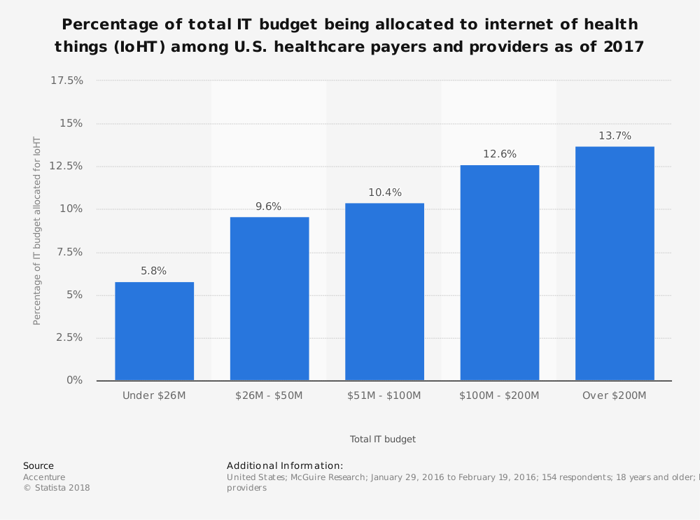 Statistic: Percentage of total IT budget being allocated to internet of health things (IoHT) among U.S. healthcare payers and providers as of 2017 | Statista