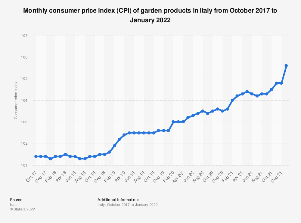Statistic: Monthly consumer price index (CPI) of garden products in Italy  from October 2017 to November 2020 | Statista