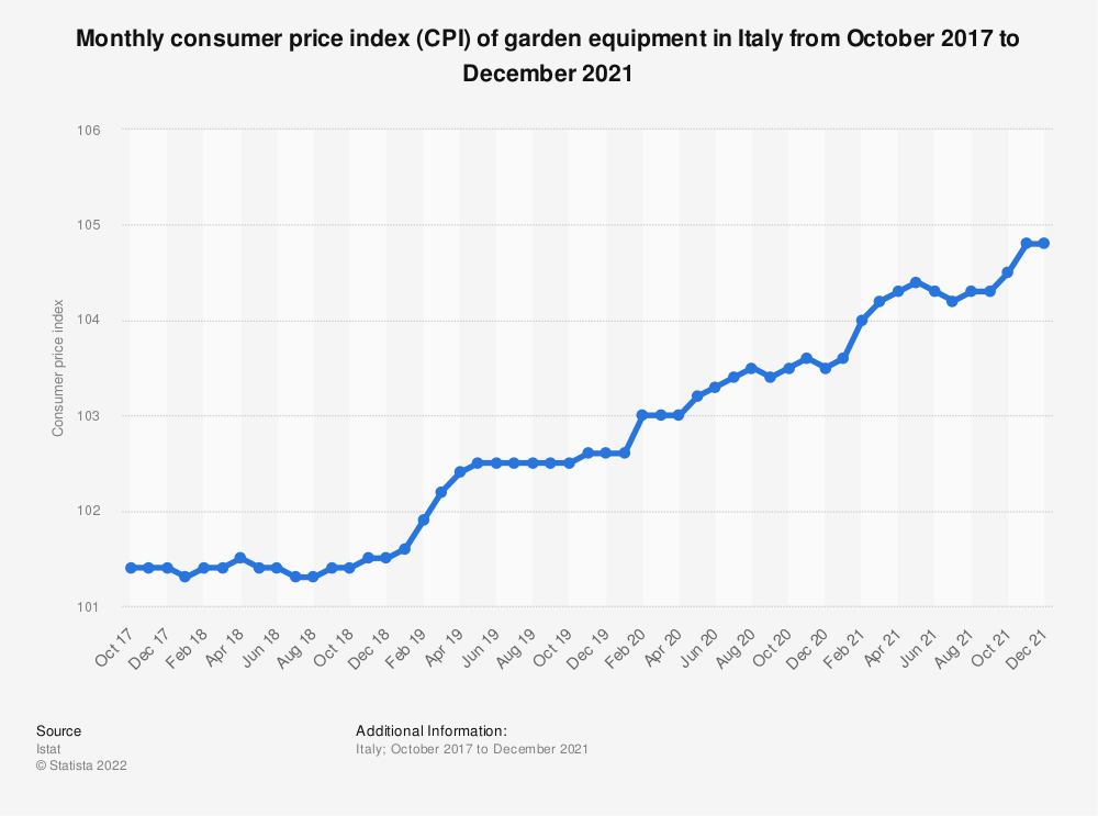Statistic: Monthly consumer price index (CPI) of garden equipment in Italy from October 2017 to October 2020 | Statista