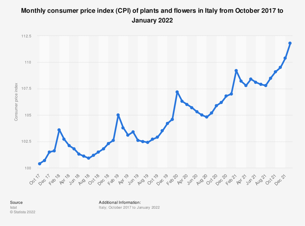 Statistic: Monthly consumer price index (CPI) of plants and flowers in Italy  from October 2017 to October 2019 | Statista