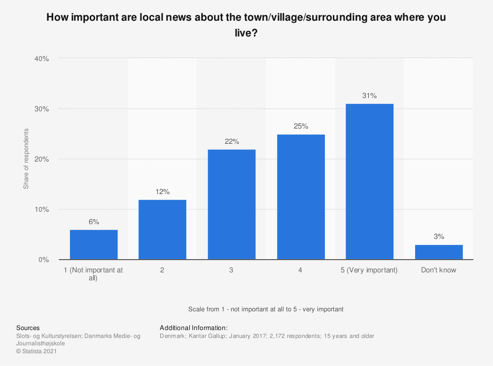 Statistic: How important are local news about the town/village/surrounding area where you live? | Statista