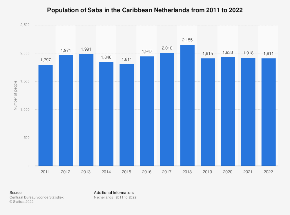 Statistic: Population of Saba in the Caribbean Netherlands from 2011 to 2019*   Statista
