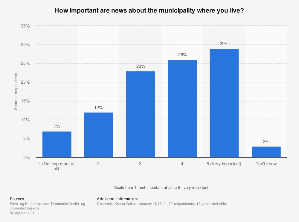 Statistic: How important are news about the municipality where you live? | Statista
