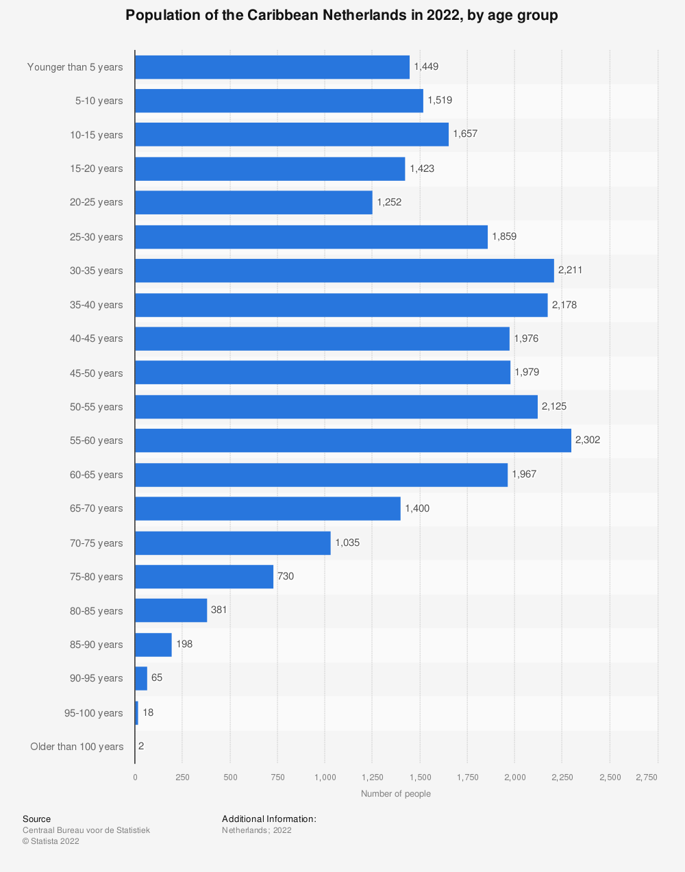 Statistic: Population of the Caribbean Netherlands in 2020, by age group* | Statista