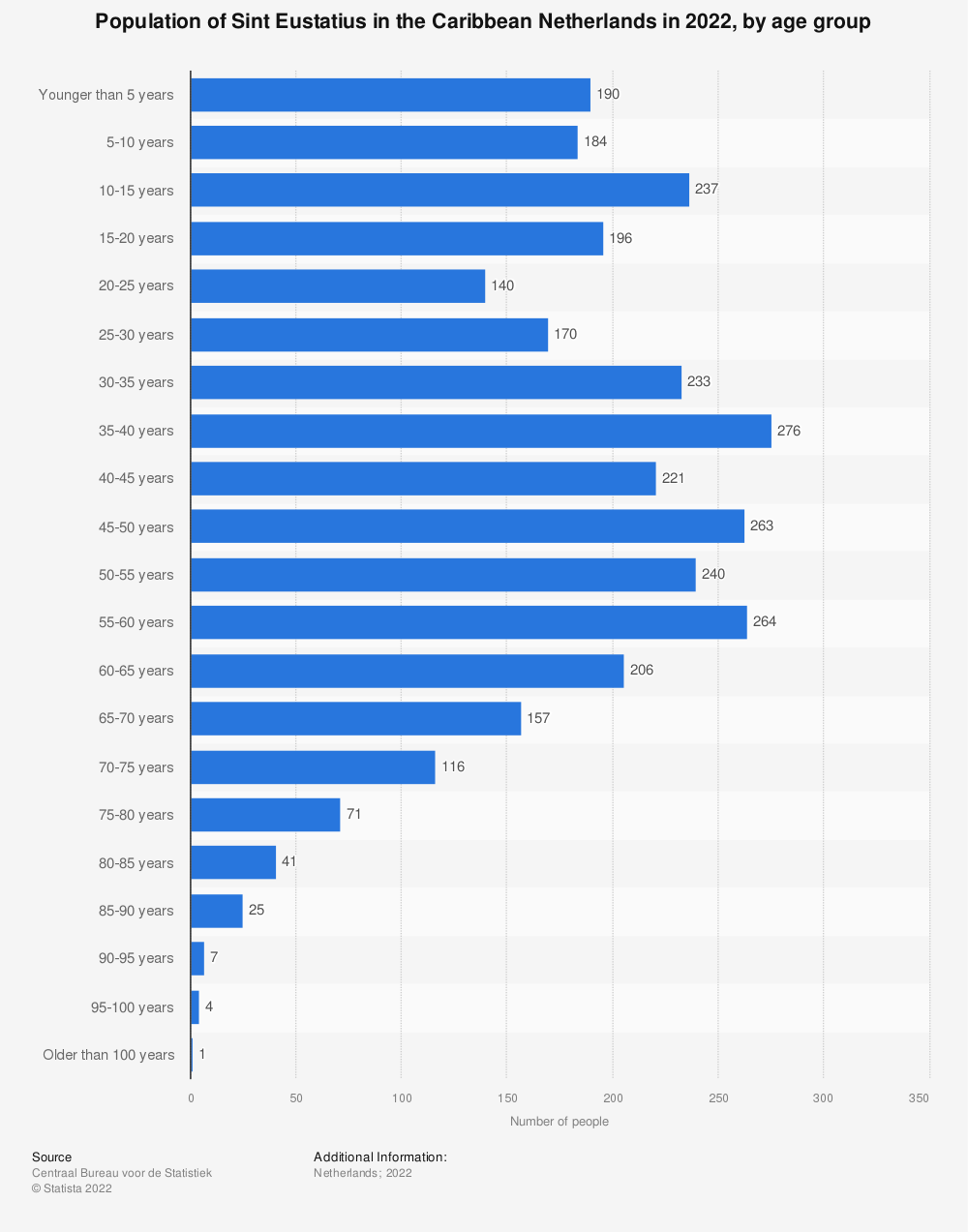 Statistic: Population of Sint Eustatius in the Caribbean Netherlands in 2019, by age group* | Statista