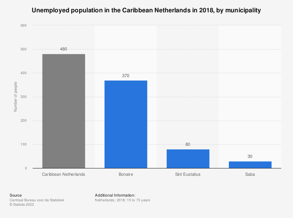 Statistic: Unemployed population in the Caribbean Netherlands in 2016, by municipality   Statista
