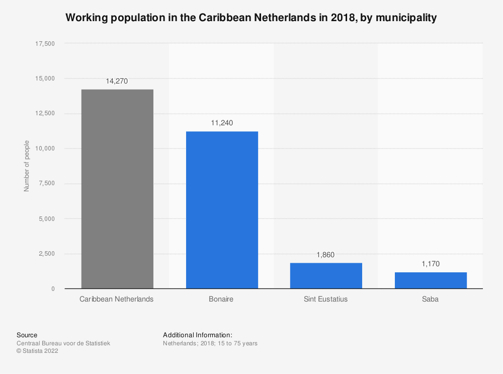 Statistic: Working population in the Caribbean Netherlands in 2016, by municipality | Statista