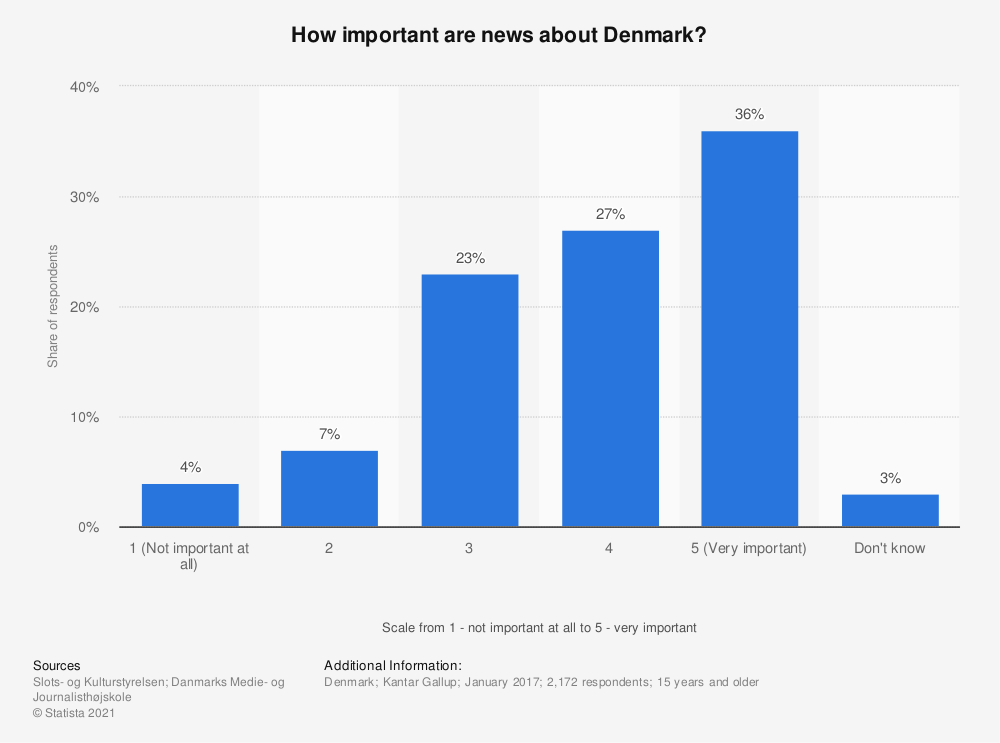Statistic: How important are news about Denmark? | Statista