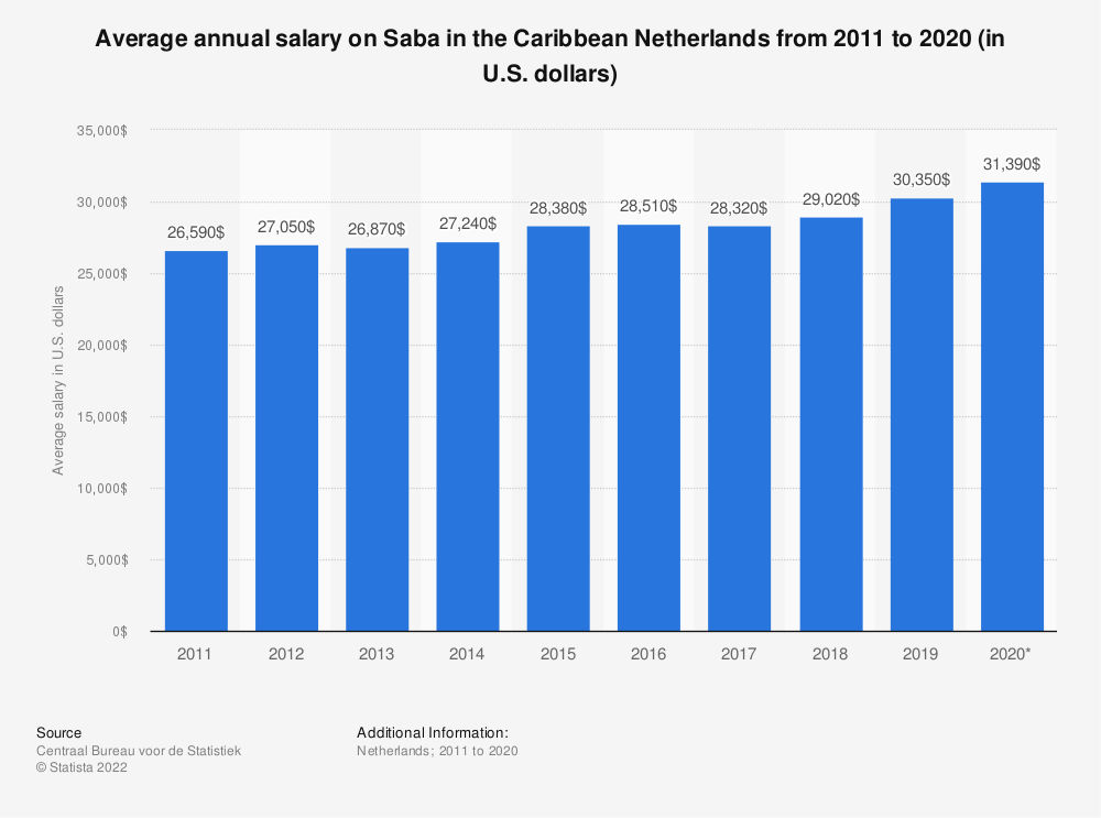 Statistic: Average annual salary on Saba in the Caribbean Netherlands from 2011 to 2018 (in U.S. dollars) | Statista