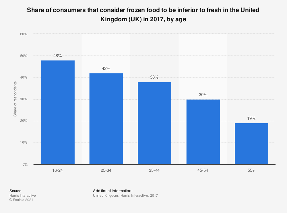 Statistic: Share of consumers that consider frozen food to be inferior to fresh in the United Kingdom (UK) in 2017, by age  | Statista