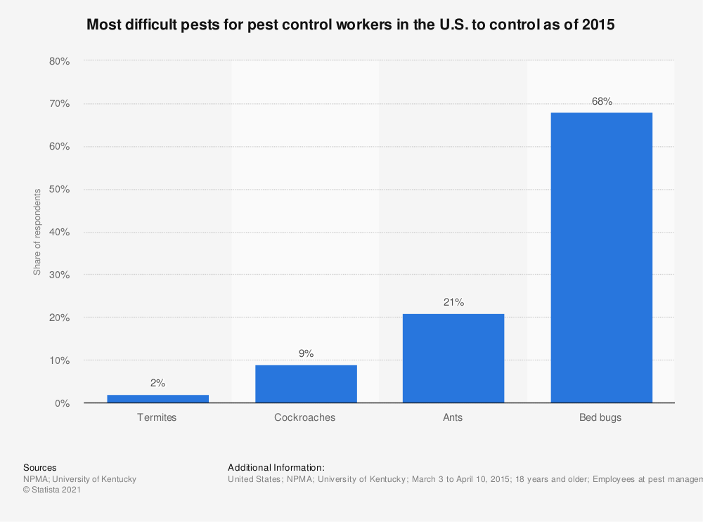 Statistic: Most difficult pests for pest control workers in the U.S. to control as of 2015 | Statista