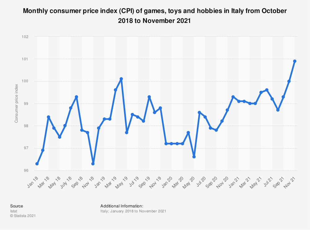Statistic: Consumer price index (CPI) of games, toys and hobbies in Italy monthly from October 2017 to October 2019 | Statista