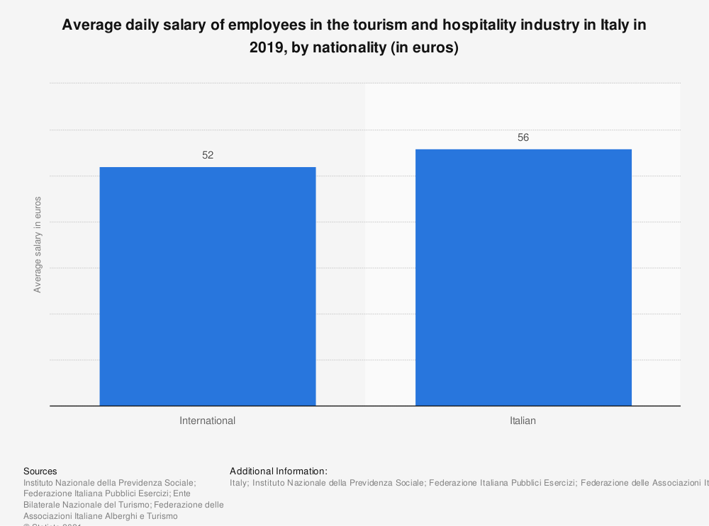 Statistic: Average daily salary of employees working for the tourism industry in Italy in 2017, by nationality (in euros) | Statista