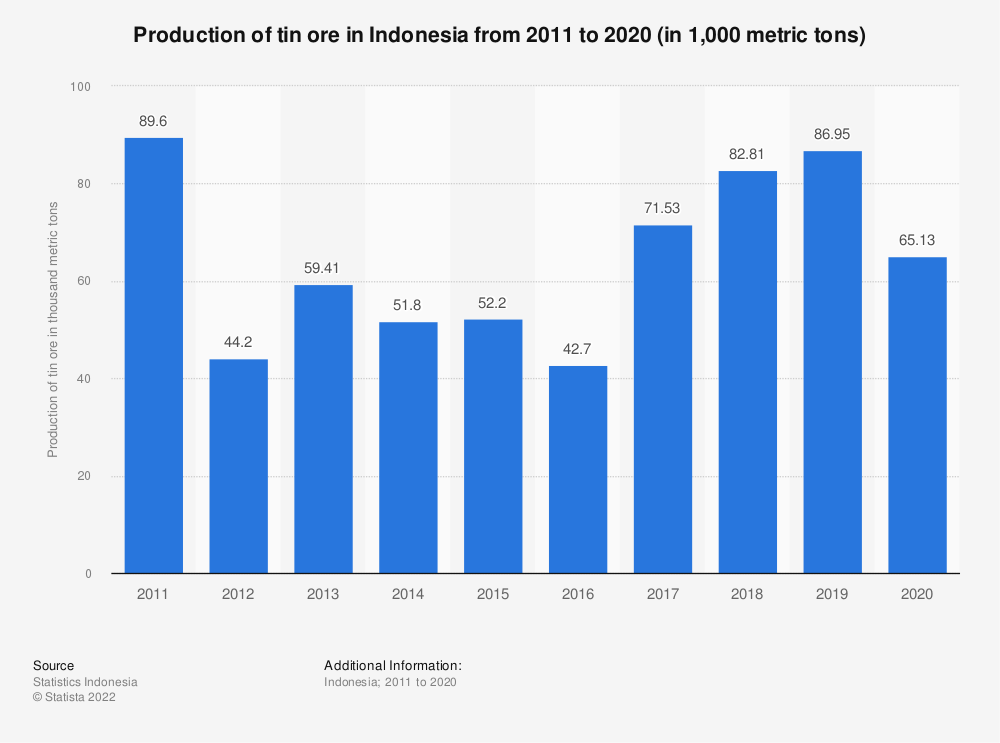Statistic: Production of tin ore in Indonesia from 2011 to 2018 (in 1,000 metric tons) | Statista