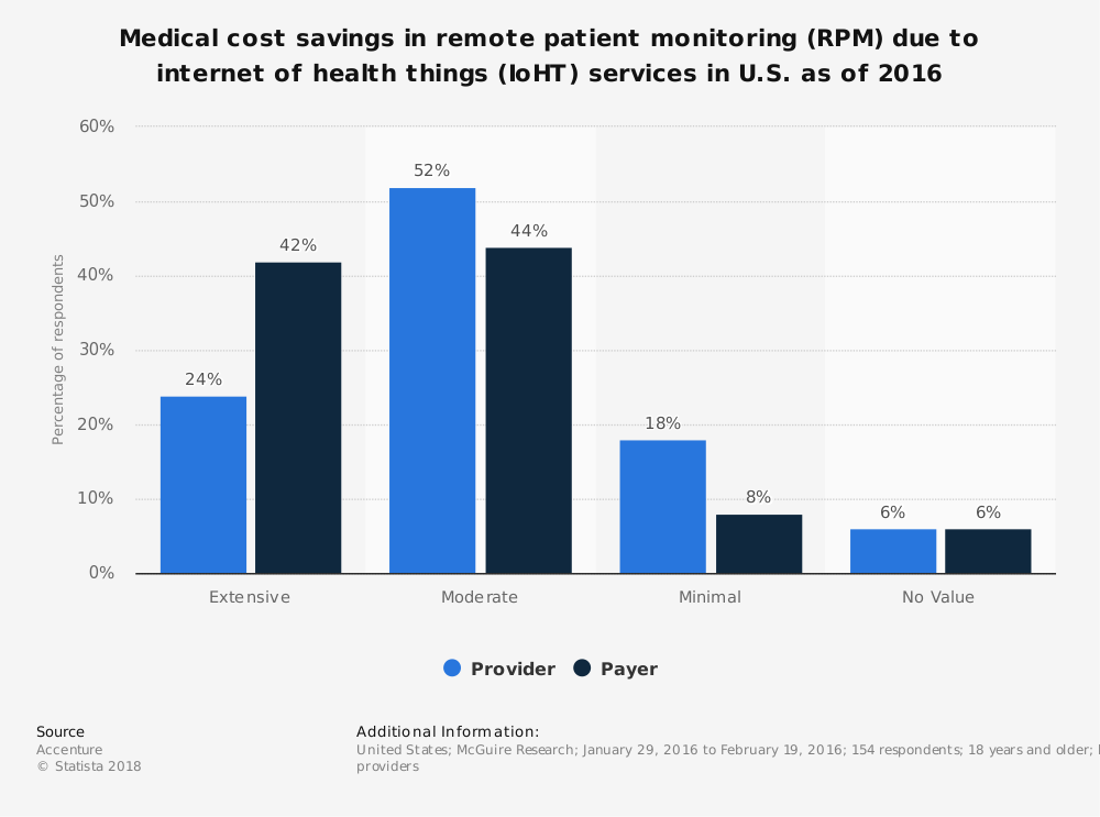 Statistic: Medical cost savings in remote patient monitoring (RPM) due to internet of health things (IoHT) services in U.S. as of 2016 | Statista