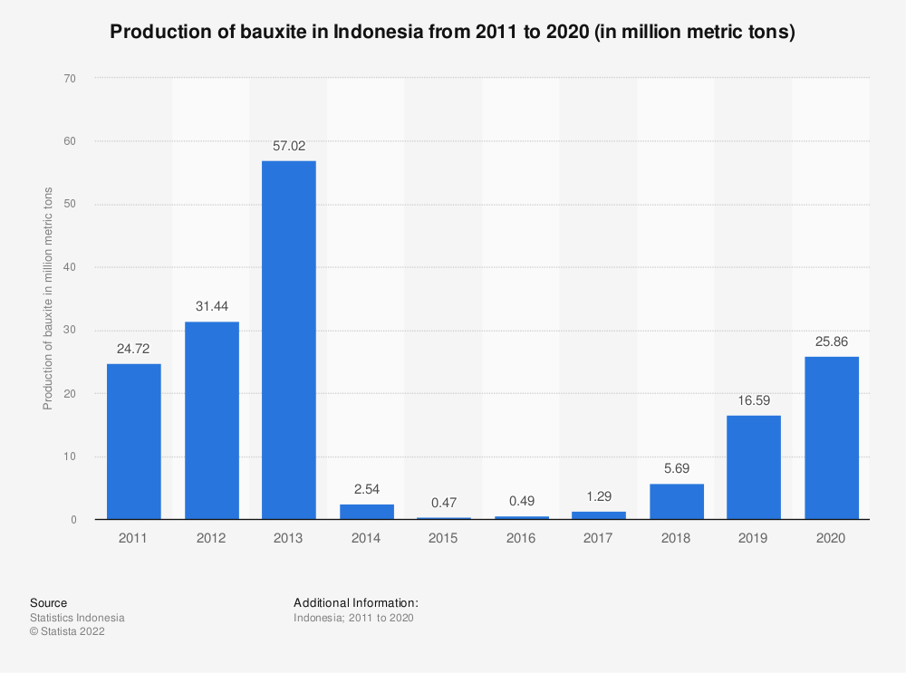 Statistic: Production of bauxite in Indonesia from 2011 to 2018 (in million metric tons) | Statista
