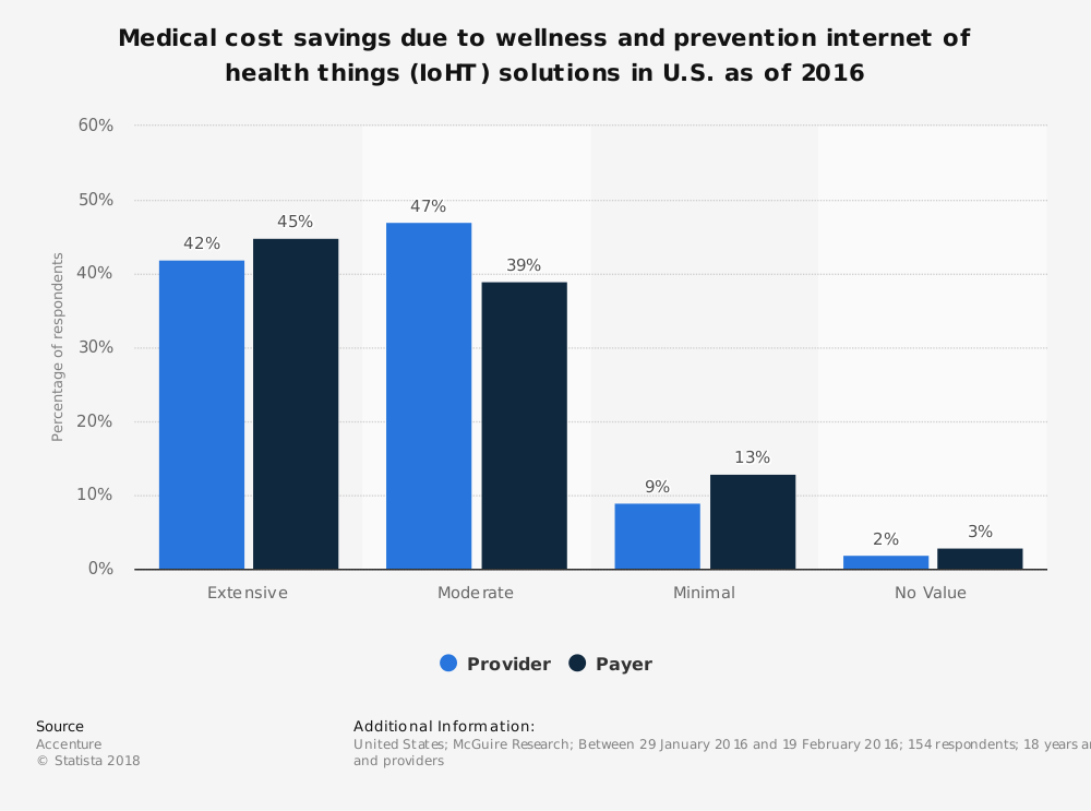 Statistic: Medical cost savings due to wellness and prevention internet of health things (IoHT) solutions in U.S. as of 2016 | Statista