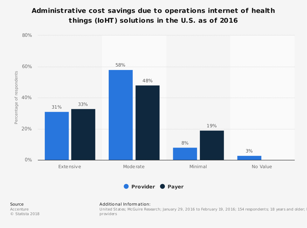 Statistic: Administrative cost savings due to operations internet of health things (IoHT) solutions in the U.S. as of 2016 | Statista