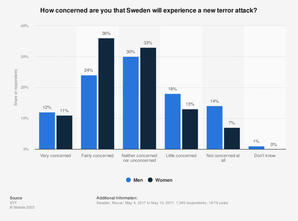 Statistic: How concerned are you that Sweden will experience a new terror attack? | Statista