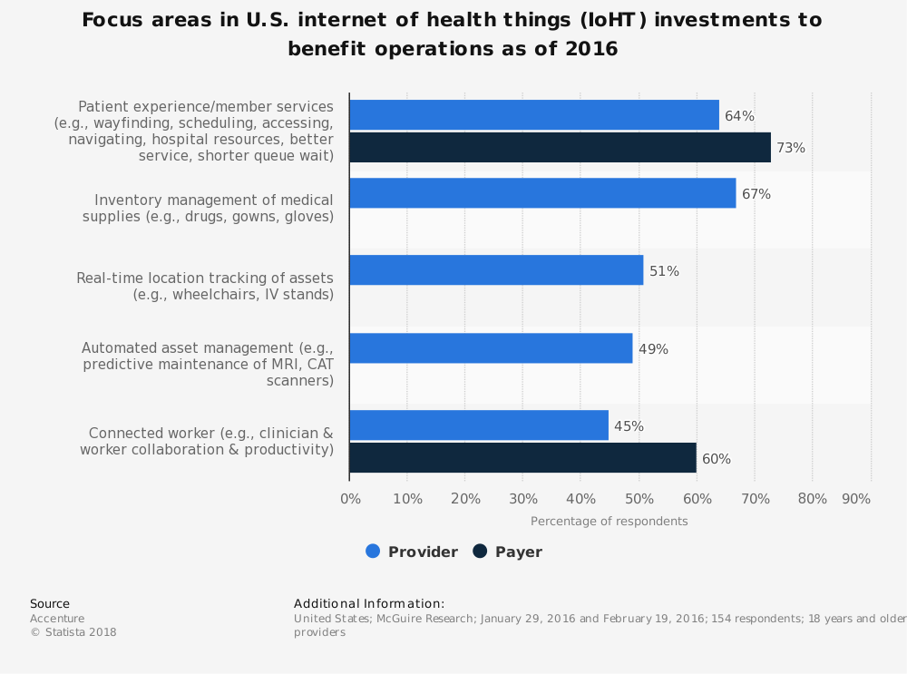 Statistic: Focus areas in U.S. internet of health things (IoHT) investments to benefit operations as of 2016 | Statista