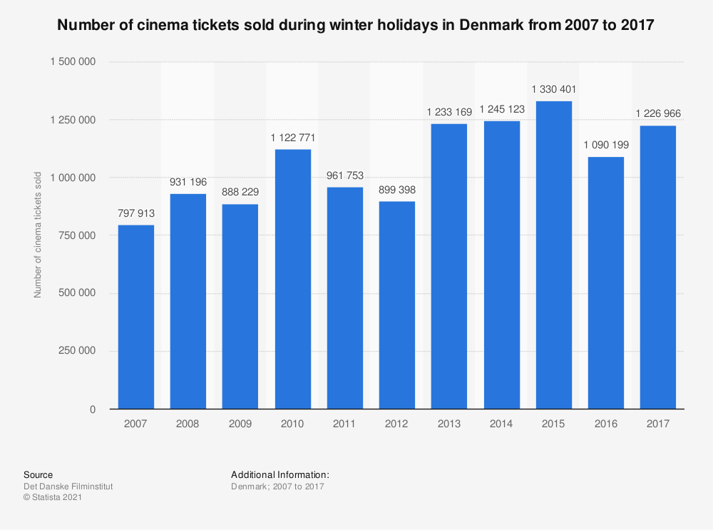 Statistic: Number of cinema tickets sold during winter holidays in Denmark from 2007 to 2017  | Statista