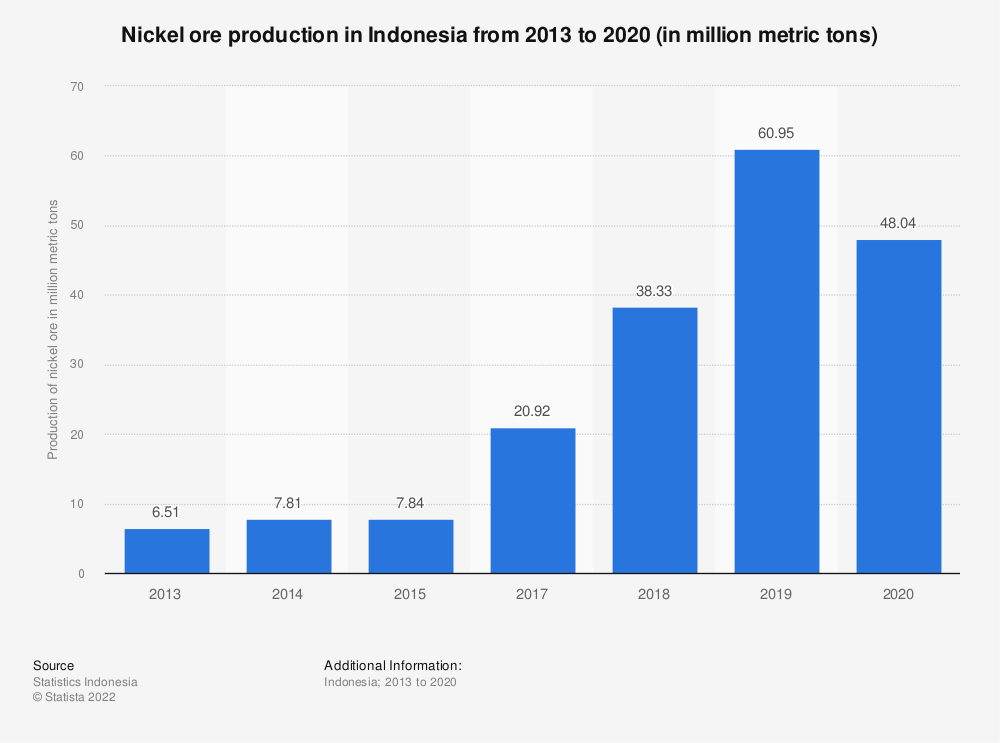 Statistic: Nickel ore production in Indonesia from 2013 to 2018 (in million metric tons) | Statista