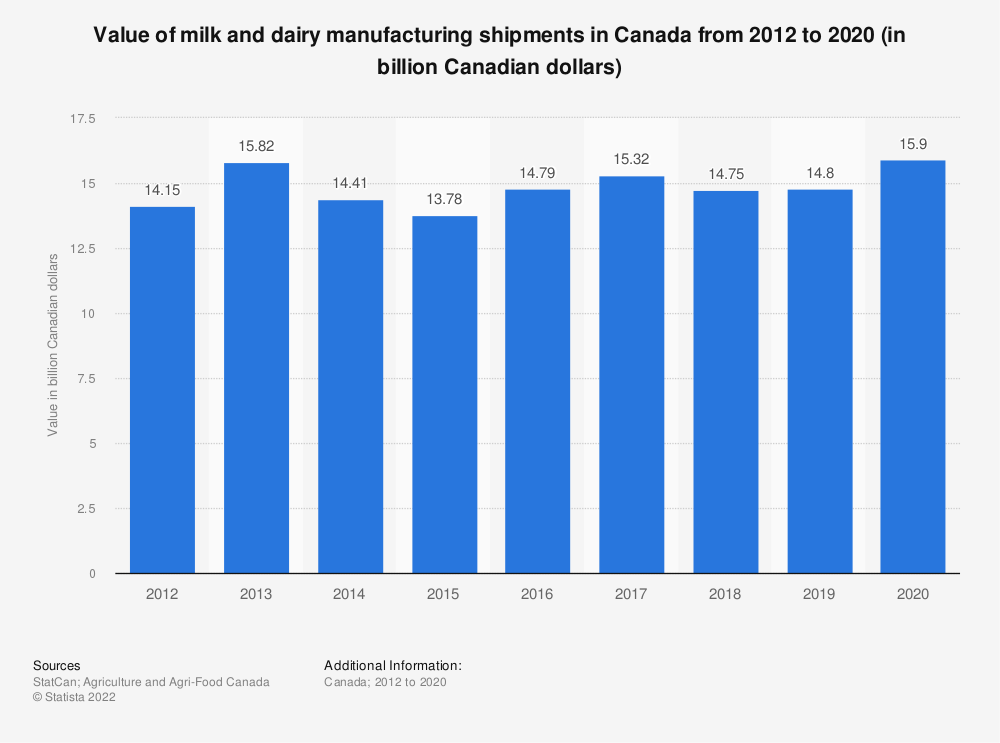 Statistic: Value of milk and dairy manufacturing shipments in Canada from 2012 to 2017 (in billion Canadian dollars) | Statista
