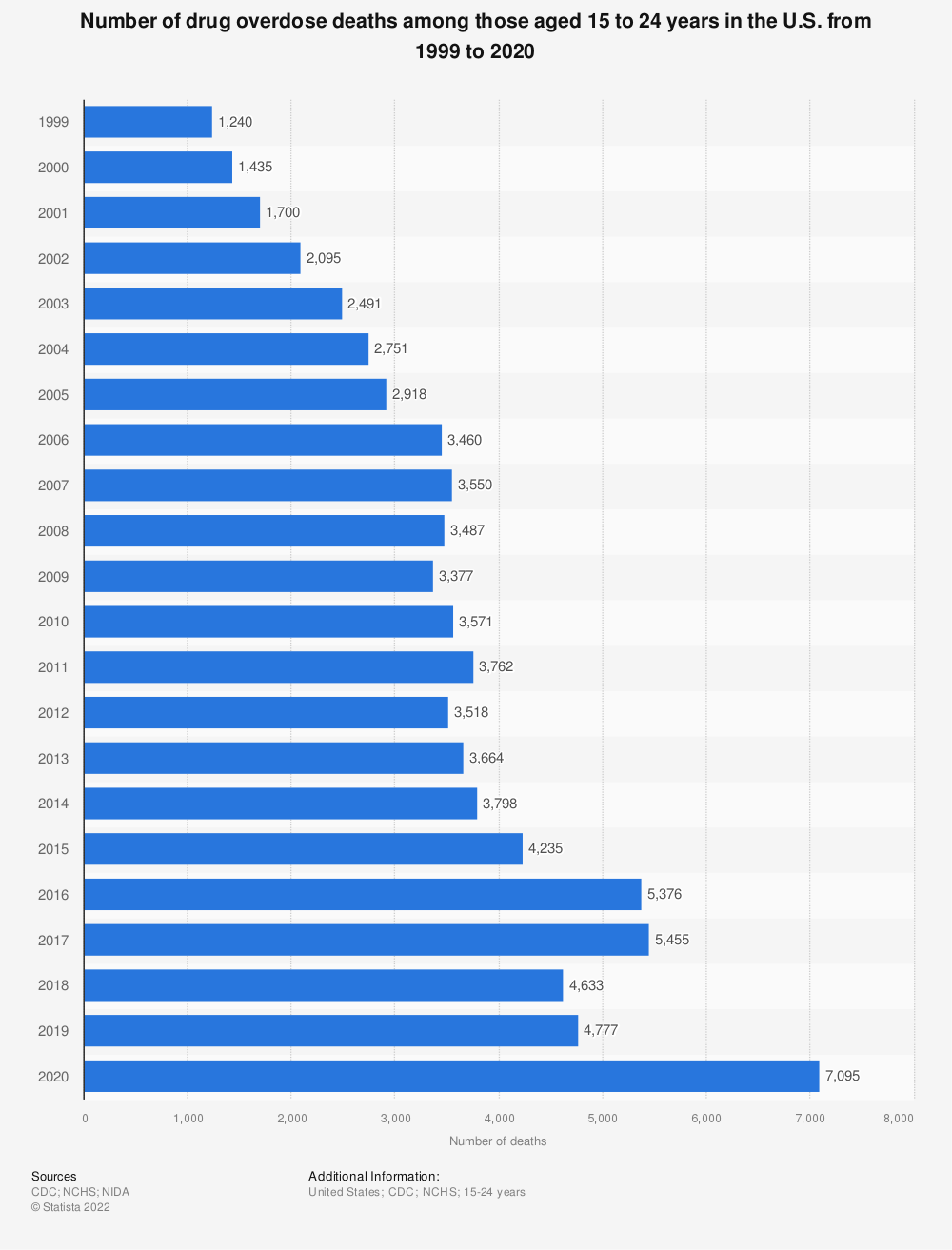 Statistic: Number of drug overdose deaths among those aged 15 to 24 years in the U.S. from 1999 to 2017 | Statista