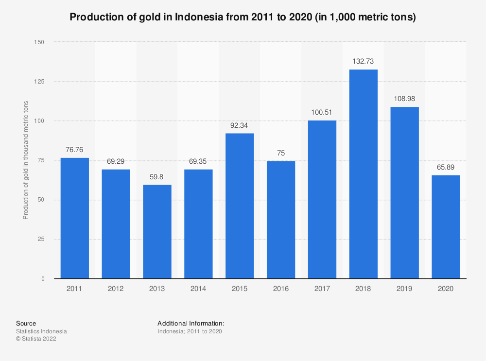 Statistic: Production of gold in Indonesia from 2011 to 2018 (in 1,000 metric tons) | Statista