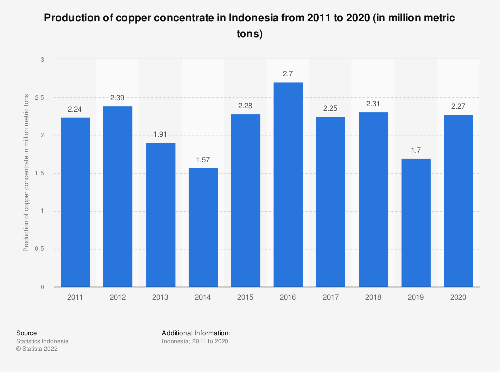 Statistic: Production of copper concentrate in Indonesia from 2011 to 2018 (in million metric tons) | Statista