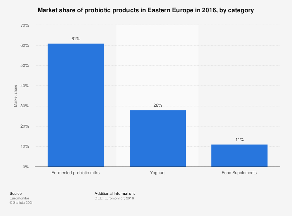 Statistic: Market share of probiotic products in Eastern Europe in 2016, by category | Statista