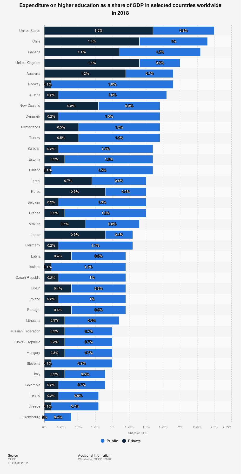 Statistic: Expenditure on higher education as a share of GDP in selected countries worldwide in 2016 | Statista