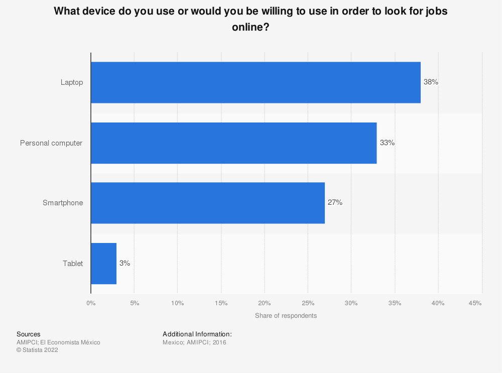 Statistic: What device do you use or would you be willing to use in order to look for jobs online? | Statista